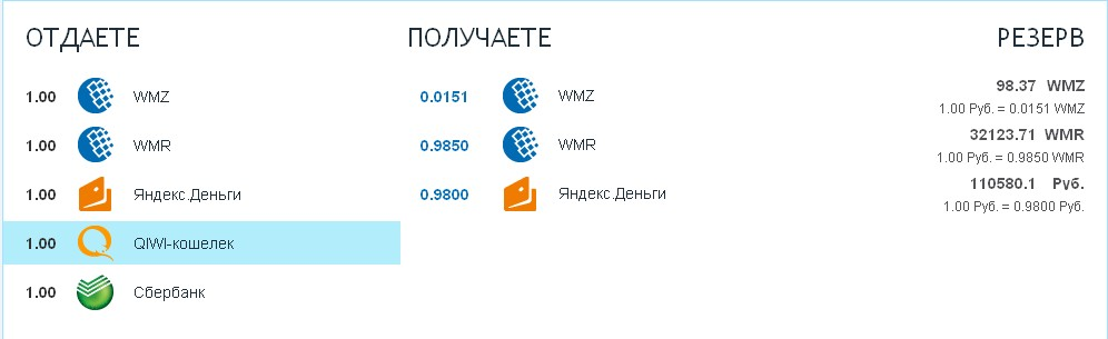 TopObmen.ru - обмен WMZ, WMR, QIWI, Яндекс.Деньги, Сбербанк Screenshot_261fdc0