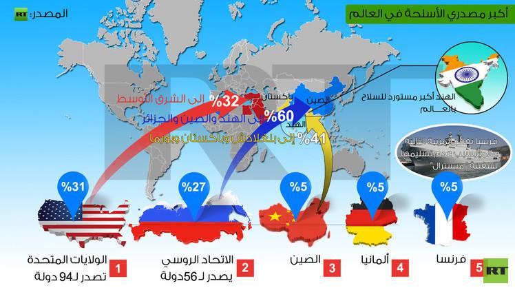 """الدول المشاركة في التحالف الدولي ضد تنظيم """" داعش """" RATIO"""