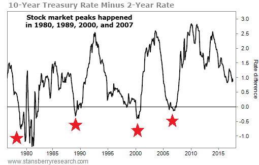 This trusted indicator will give you a major 'get out' warning when the boom is ending Dig1_5a15e29aea076