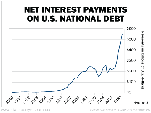 We Are Heading Full Steam Into The Biggest Credit-default Cycle In Our Nation's History Nm-80185649_5a13097f05a37