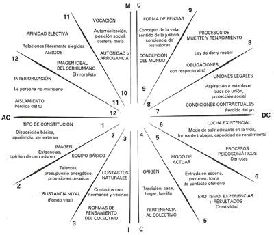Casas en Astrología Casas-astrologicas-huber