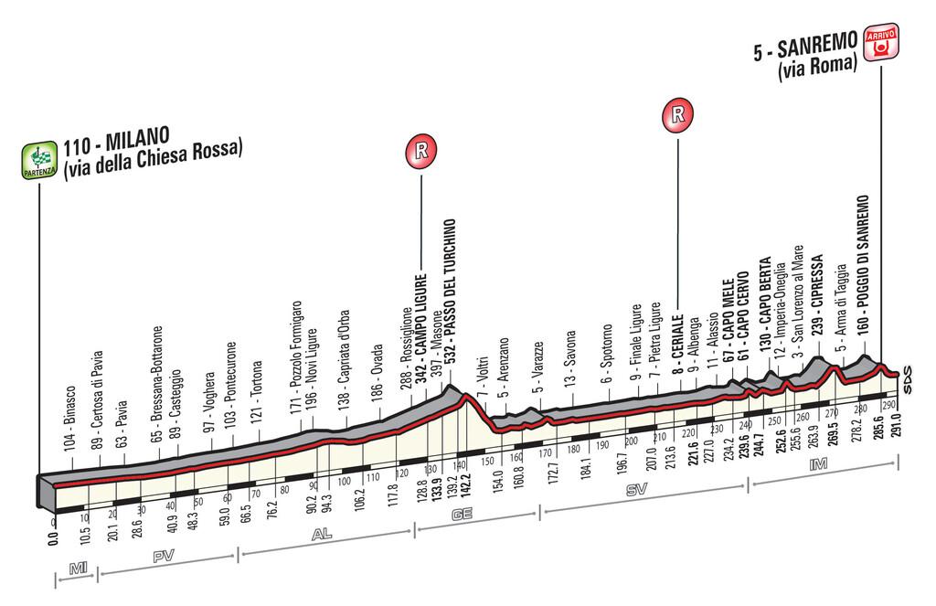 Milan - San Remo Milan-san-remo