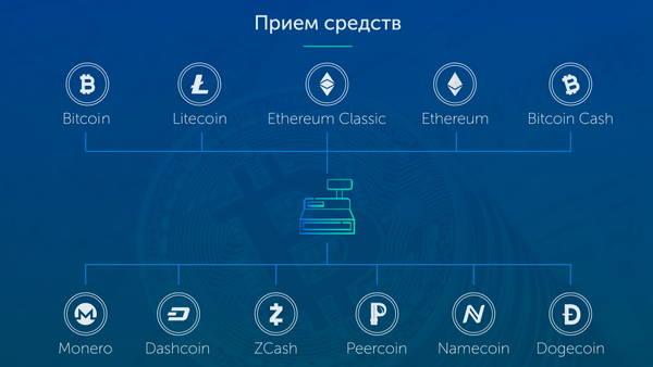 Digithereum Global - Управление криптовалютными активами GBFTQ