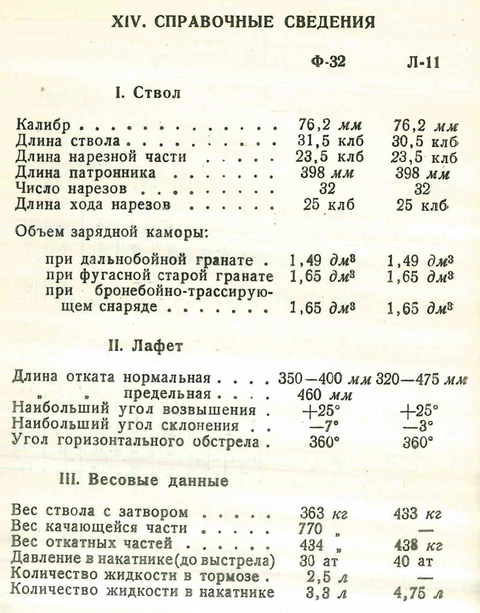 Ф-32 - 76,2-мм танковая пушка ZSUG0