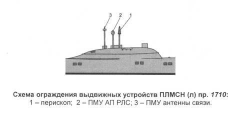 Проект 1710 «Макрель» - научно-исследовательская подводная лодка - лаборатория ZhoMx