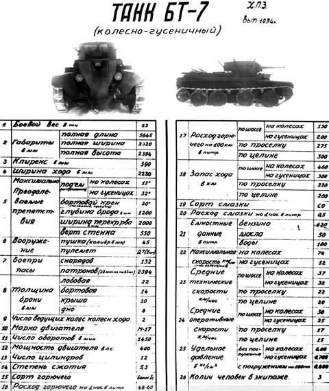 БТ-7 - лёгкий колесно-гусеничный танк QsPGe