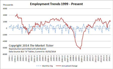 It's An Illusion: Here Are the REAL Unemployment Numbers Employment-trends-april-2014