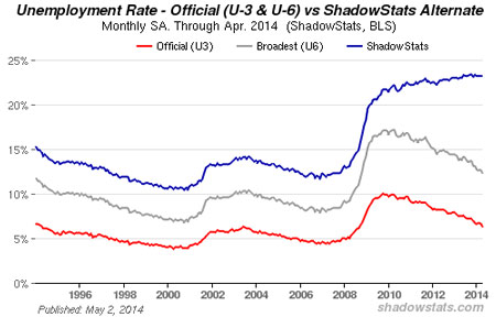It's An Illusion: Here Are the REAL Unemployment Numbers Shadowstats-april-2014
