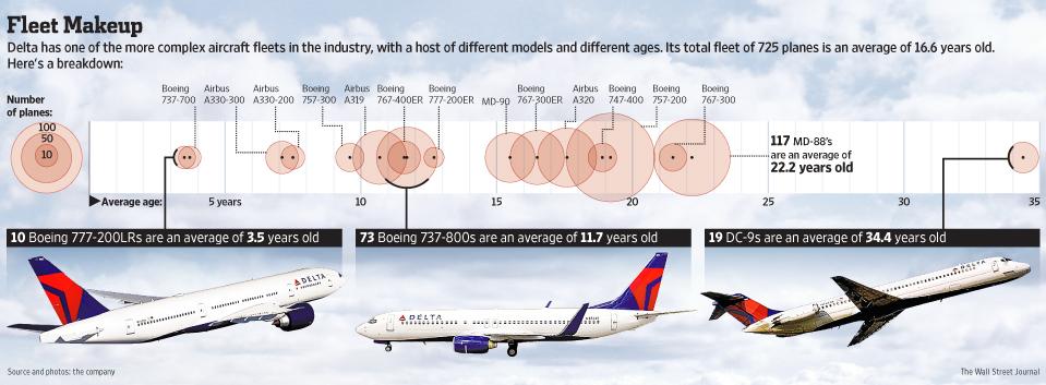 plano - [Internacional] Plano de voo da Delta inclui aviões velhos  P1-BJ150_DELTA_G_20121115233002