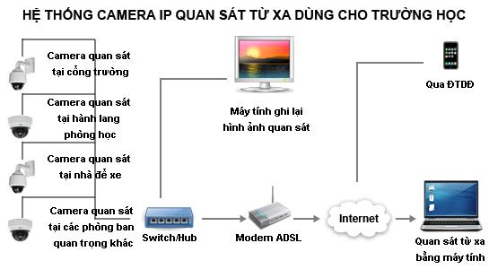 Tại sao nên lắp đặt hệ thống camera cho trường học Camera%20truong%20hoc(1)_1461051678