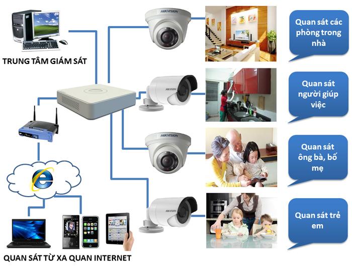 Camera - Giải pháp an ninh cho ngôi nhà của bạn Camera-quan-sat-giam-sat-cho-gia-dinh_1453367788