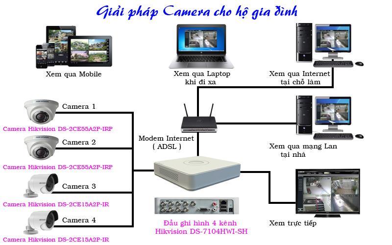 Hệ thống camera nào tiết kiệm chi phí đầu tư cho hộ gia đình Giai%20phap%20camera%20cho%20gia%20dinh_1432025275_1450702326