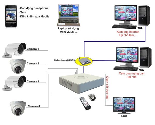 Giải pháp lắp đặt camera cho cửa hàng , shop bán lẻ Giai-phap-lap-dat-camera-cho-cua-hang-3_1463978567
