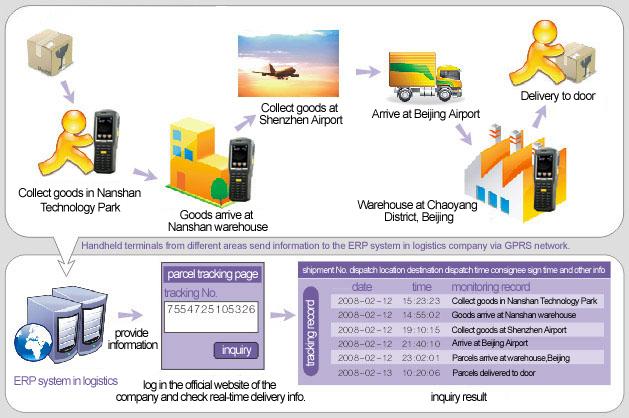 Ứng dụng máy quét mã vạch trong chuyển phát nhanh Giaiphapmsmvchuyenphatnhanh_1465378793