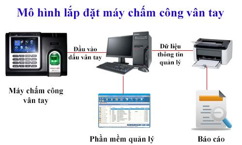 Làm thế nào để quản lý nhân sự hiệu quả Mo-hinh-lap-dat-may-cham-cong-van-tay_1456459626