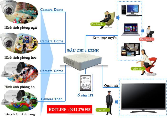 Giải pháp quản lý nhà trẻ, trường mẫu giáo bằng camera So-do-lap-dat-camera-ip-cho-truong-hoc_1453784284