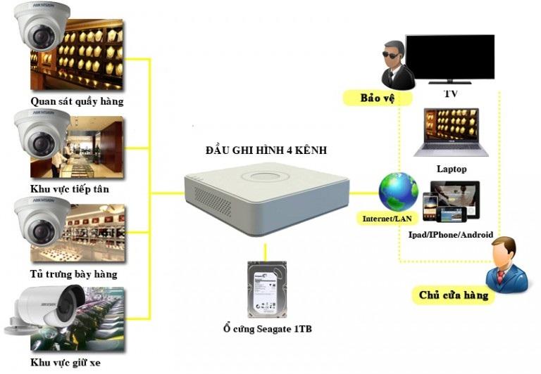 Vị trí lắp đặt camera cần thiết đối với cửa hàng Tu-van-lua-chon-giai-phap-camera-cho-cua-hang-tap-hoa-sieu-thi-mini-1-768x532_1462605041