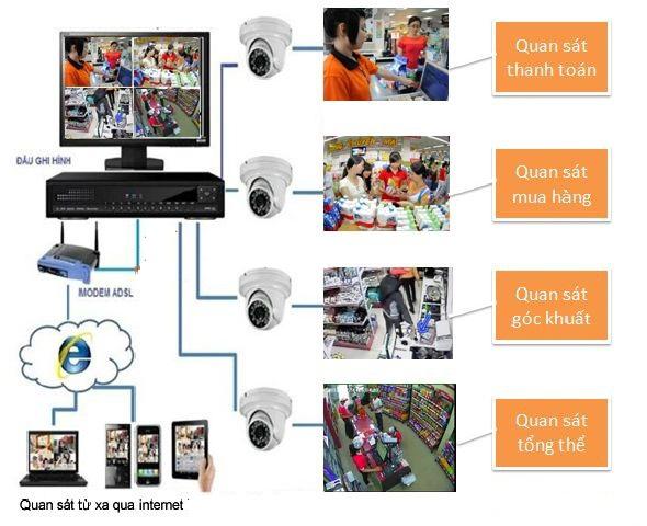 Vị trí lắp đặt camera cần thiết đối với cửa hàng Tu-van-lua-chon-giai-phap-camera-cho-cua-hang-tap-hoa-sieu-thi-mini-2_1462605019