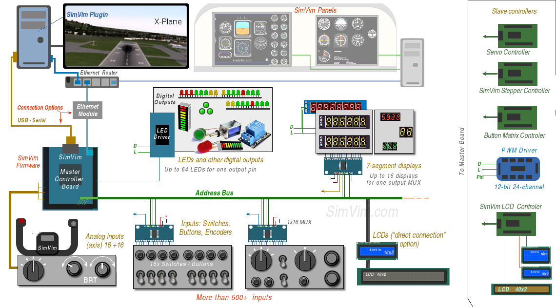 Arduino + Link2fs SVC_diag