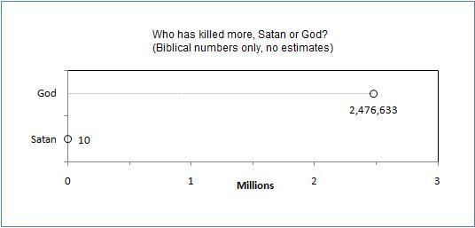 Biblija i Judeohrišćanski moral - Page 6 No_estimates