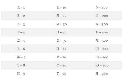 Каббалистическая нумерология:  разгадка тайн вашего имени HWeKGt