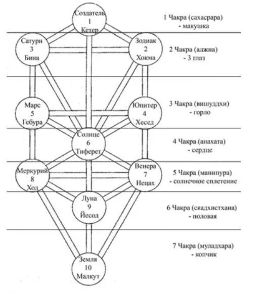 Древо Сефирот - Древо Жизни T3V2N5