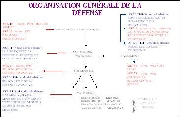 Les OVNI et la Défense Orga_gen_def