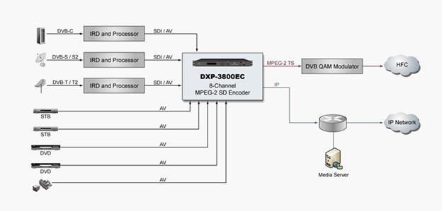 Giải pháp quản lý nội dung truyền hình thông qua cáp RF (DVB-C) Pullman3