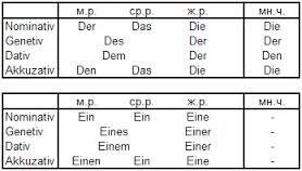 Wir sprechen und auf Deutsch zu schreiben. Deutsch lernen. Deutsch ist die Sprache des Willens