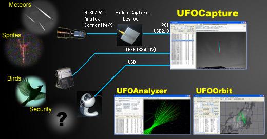 technique de capture photo et vidéo Ufocapture2