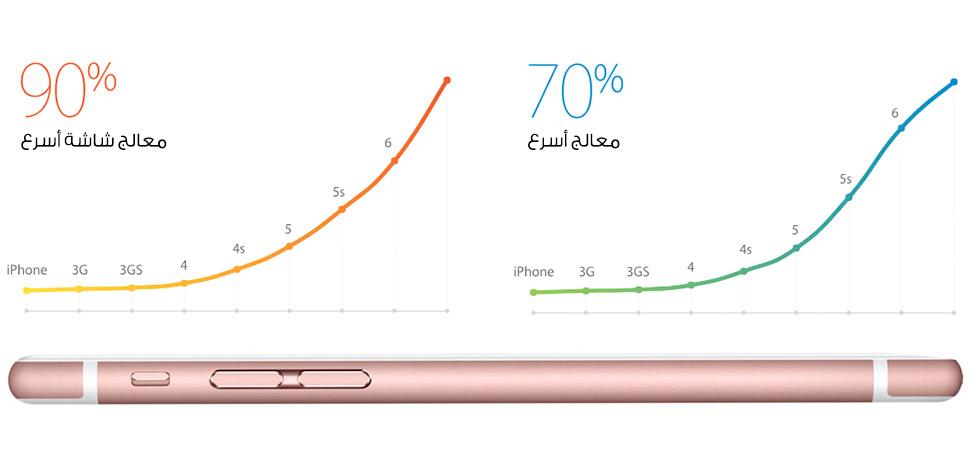 سعر ومواصفات ابل ايفون 6s مع فيس تايم - 64 جيجا، الجيل الرابع LTE، وردي Feature-5-rose-ar
