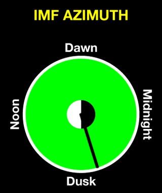 SEGUIMIENTO DEL SOL MES DE ABRIL  - Página 24 Imf_azimuth
