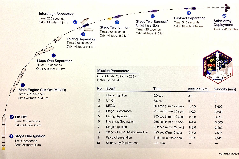 Lancement Antares 230 / Cygnus OA-5 - Wallops - 17 Octobre 2016 - Page 3 Oa5timeline