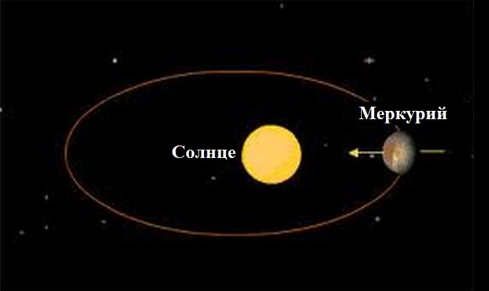 Календарь ретроградности Меркурия на 2015 год  Orbita-Merkuriya