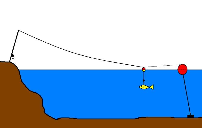 Ribolov na plovak Slika3-tehnika-proljetni-ribolov-na-slatkim-vodama