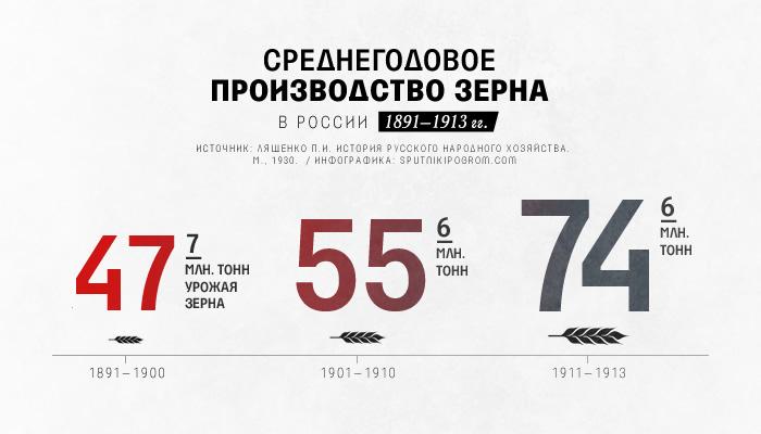 Военно-промышленная мобилизация Российской империи: как царь обошелся без репрессий? Mob-info4
