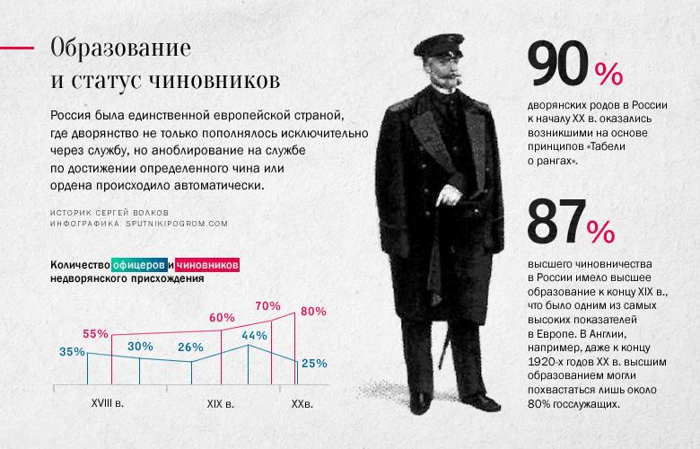Историк Сергей Волков о цифрах и фактах: Россия, которую мы потеряли Volkov02x
