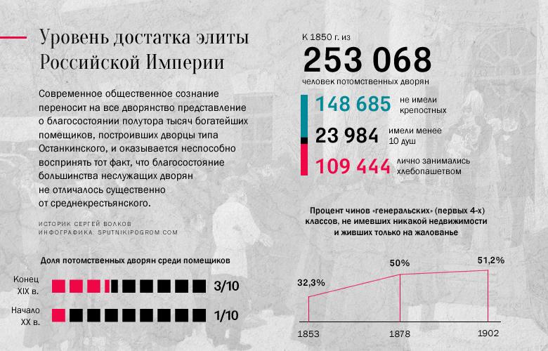 Историк Сергей Волков о цифрах и фактах: Россия, которую мы потеряли Volkov05
