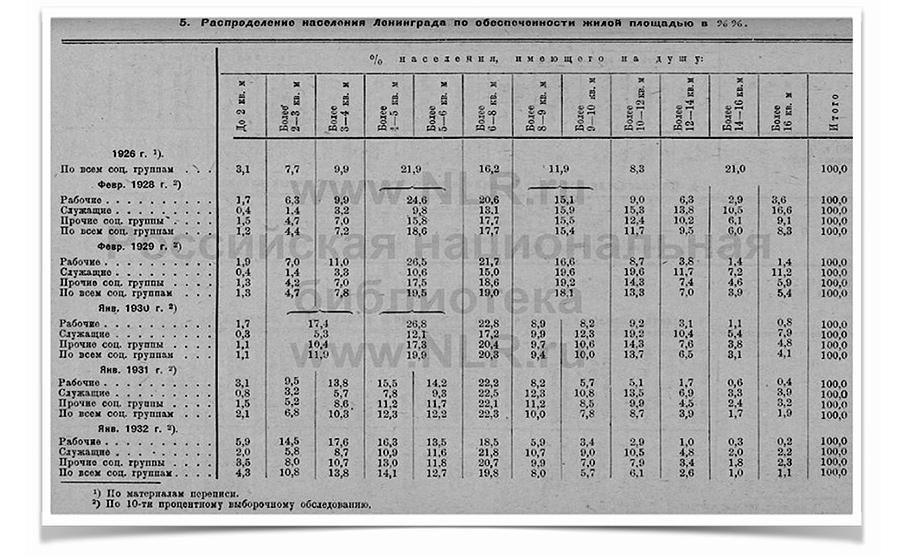 Сталин и жилищные условия Hsng-stat2