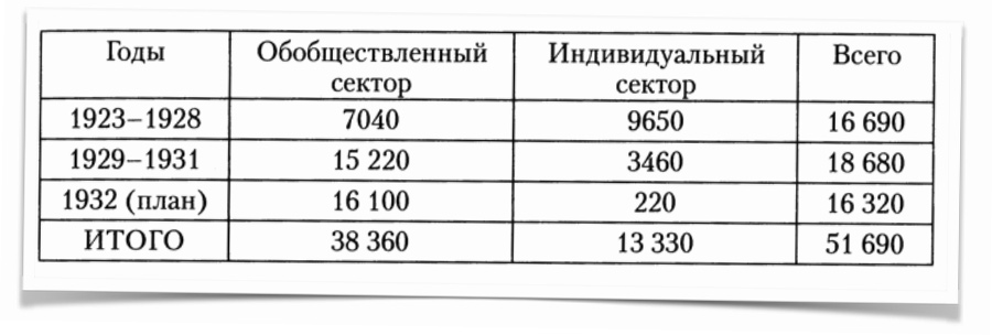 Сталин и жилищные условия Hsng-stat4