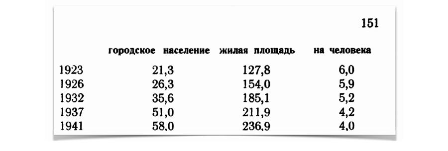 Сталин и жилищные условия Hsng-stat5