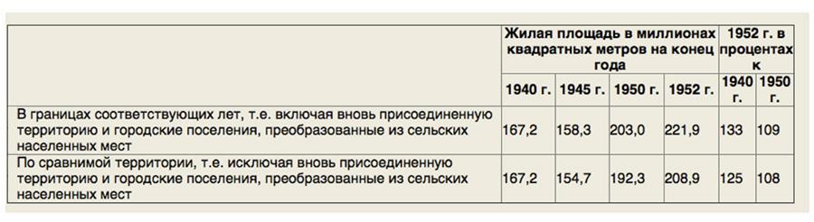 Сталин и жилищные условия Hsng-stat6