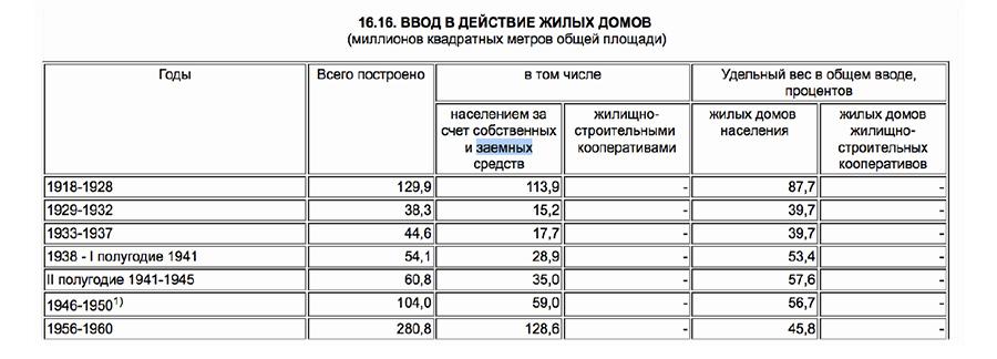 Сталин и жилищные условия Hsng-stat7