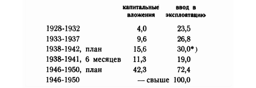 Сталин и жилищные условия Hsng-stat8