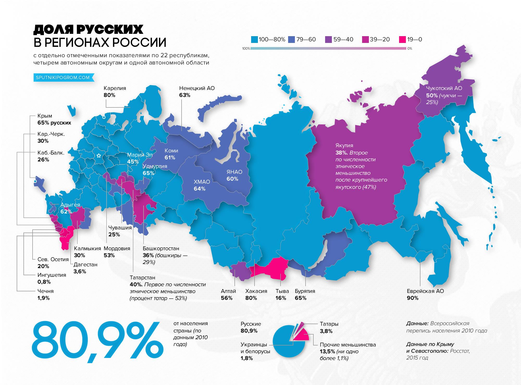 А кто такие русские? Russia0x