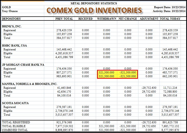 JP MORGAN GOLD INVENTORIES: Fall A Stunning 33% In One Day (10 tonnes)  COMEX-GOLD-102314