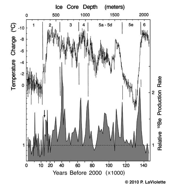 Galactic Cosmic Ray Volleys: A Coming Global Disaster Fig5