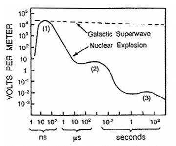 Galactic Cosmic Ray Volleys: A Coming Global Disaster Fig7