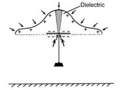 Antigravity: Electrogravitics and Field Propulsion Levitation-240x180