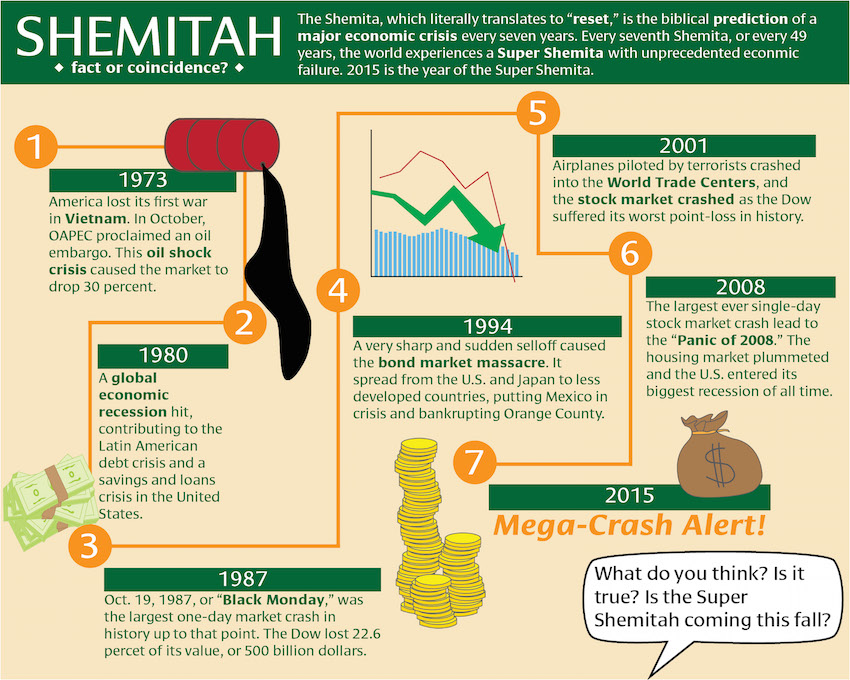 Insider Pulls Back The Curtain On Global Financial Scam Shemitah-graphic2